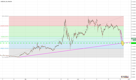 XMREUR: XMR / EUR = bounce on trends ?