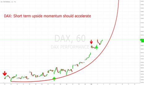 DAX: DAX: Short Term Upside Momentum Should Accelerate