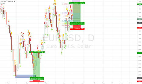 EURUSD: Stay long on monday and tuesday