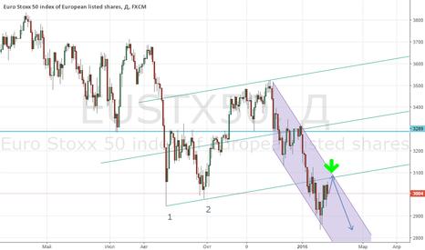 EUSTX50: Euro Stoxx 50 index - мы ждем продолжения падения!