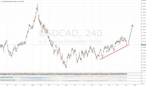 USDCAD: USDCAD Long: Technical