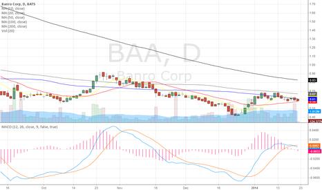 BAA: Chart Update
