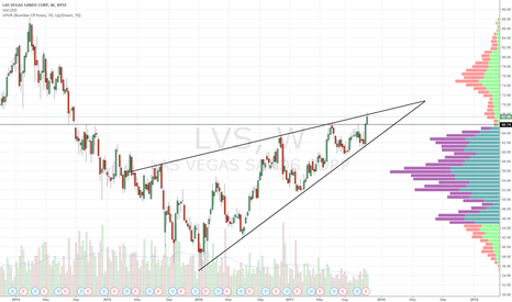 LVS: Ascending wedge