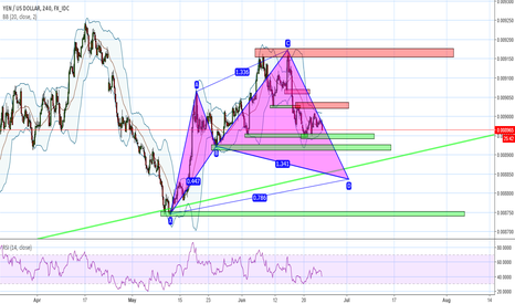 JPYUSD: Cypher pattern's D point at trend line