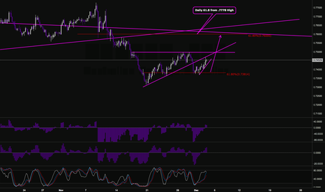 AUDUSD: Bulls not finished yet