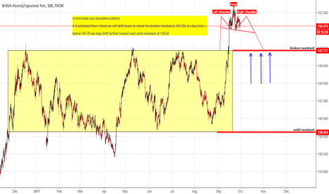 GBPJPY: GBPUSD Topping out !! or another leg up is inducing