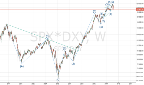 SPX*DXY: SPY /SP500 Game over? 5 of Y?