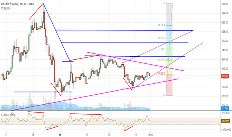 BTCUSD: Bitcoin trading the retracement