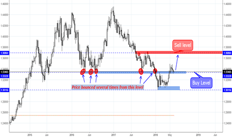 USDSGD: USD/SGD has shown signal for buy