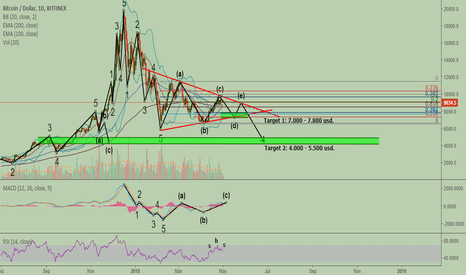 BTCUSD: Shorting bitcoin. T1: 7.000-7.800 usd. T2: 4.000-5.500 usd