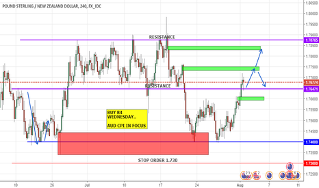 GBPNZD: GN BUY TARGET TOP ZONE ON DROP GDT PRICE