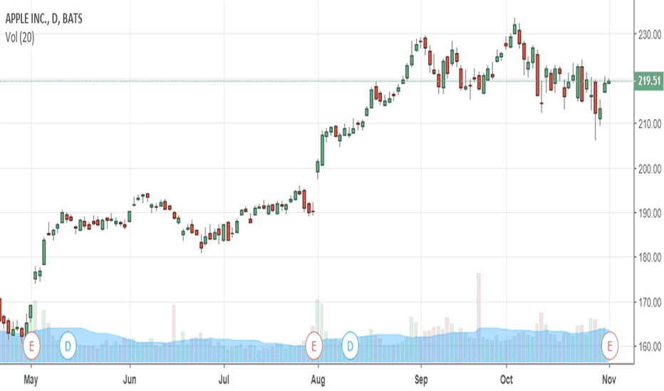 AAPL: What The Chart Says About Apple