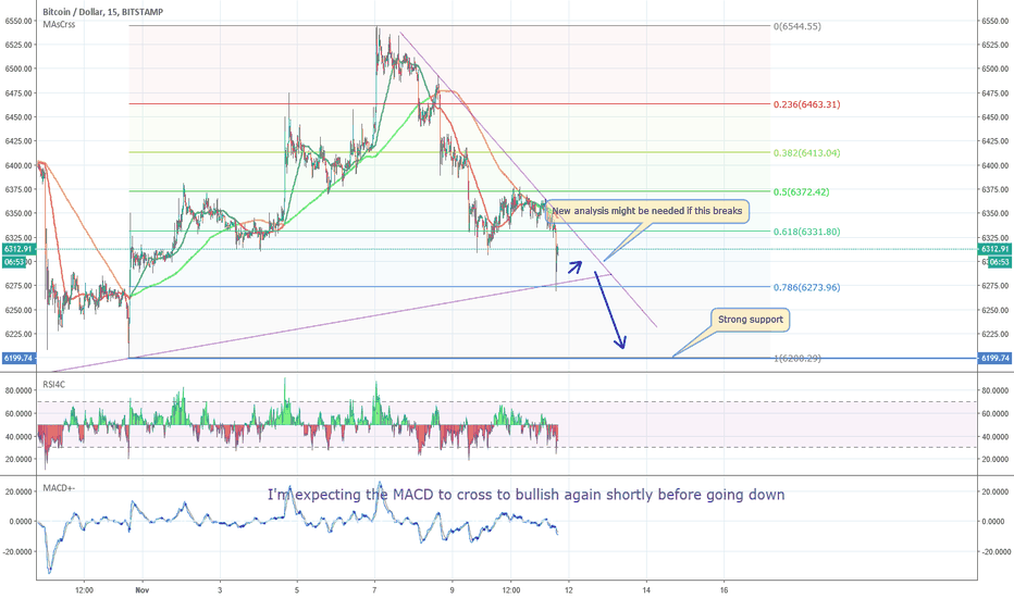 BTCUSD: Bitcoin drops and drops - Short term analysis