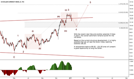 DXY: 2017 Week #2 - Continuation of the Upside on Dollar