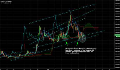 LENDETH: Fake trend reversal, Upward continuation on the cards.