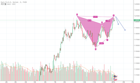 EURUSD: 欧元出现顶部做空形态