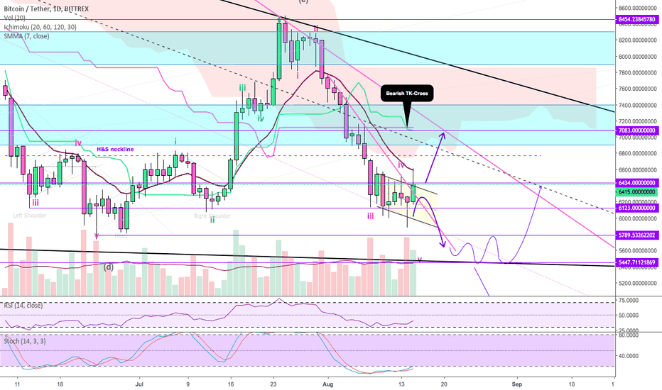 BTCUSDT: BITCOIN ($BTC): Re-Test of $6K is coming