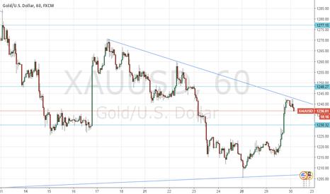 XAUUSD: XAU/USD potential short