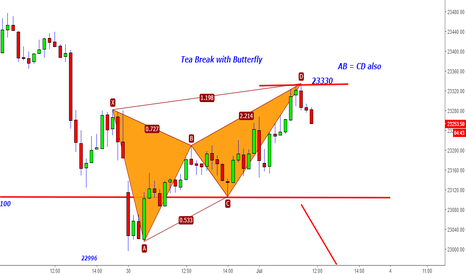 BANKNIFTY: Bank Nifty - Tea Break with Butterfly@23325 & AB=CD