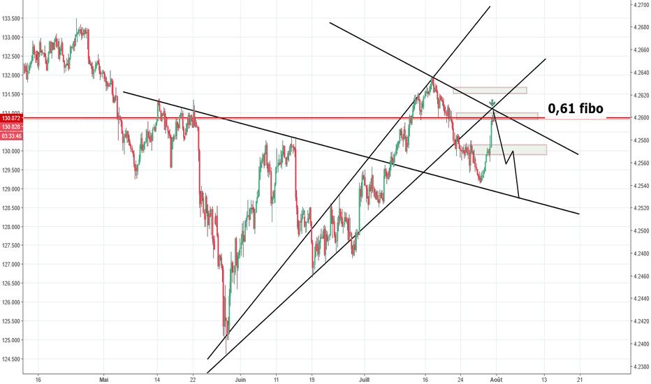 EURJPY: eurjpy h4 sell