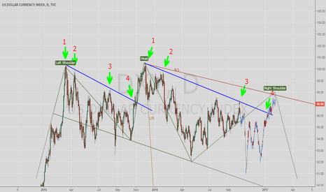 DXY: Dollar outlook