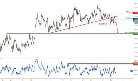 AUDUSD: AUDUSD dropping nicely, remain bearish