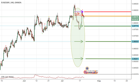 EURGBP: EUR/GBP Placed Limit Sell