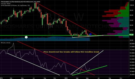 BIB: on weekly, RSI downtrend is broken, price downtrend line soon
