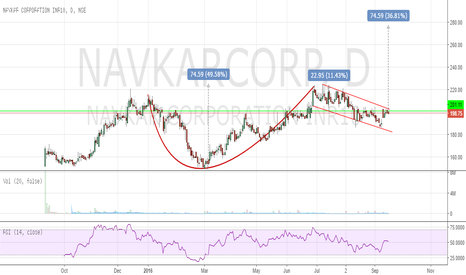 NAVKARCORP: Navkar Corporation - On watchlist