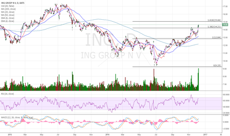 ING: 15.06 sounds like a good target in the short term