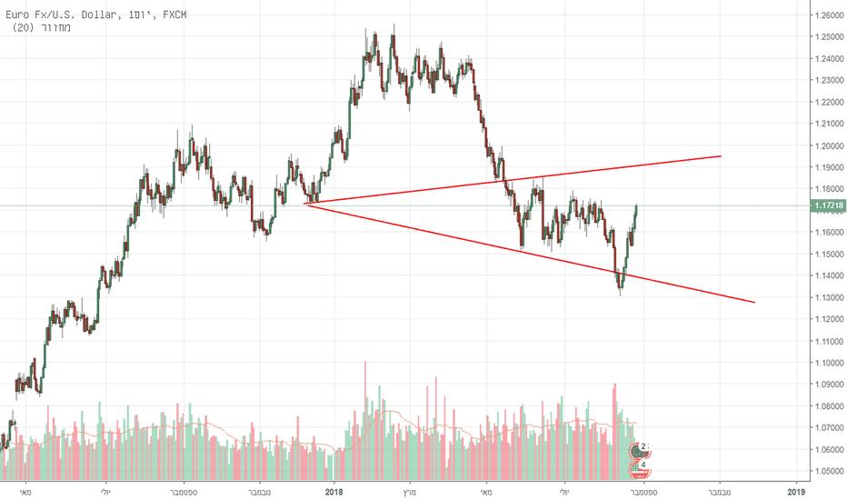 EURUSD: יורו דולר גלי וולף - לונג