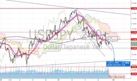 USDJPY: ドル円 目標変わらず
