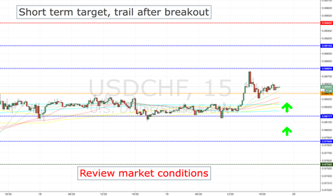 USDCHF: USDCHF LONG ENTRY LEVELS, CURRENT SESSION + 1ST HOURS OF ASIAN