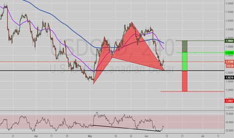 USDCAD: Potential Long Opportunity USDCAD Cypher
