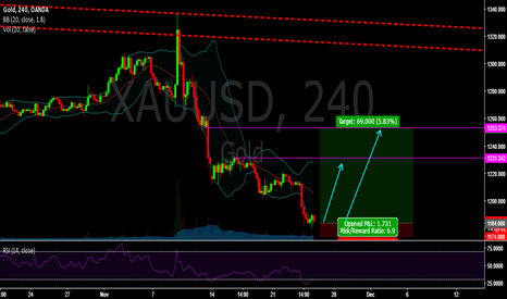 XAUUSD: XAUUSD A small bet with great Risk to Reward