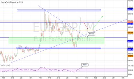 EURGBP: Bull Euro