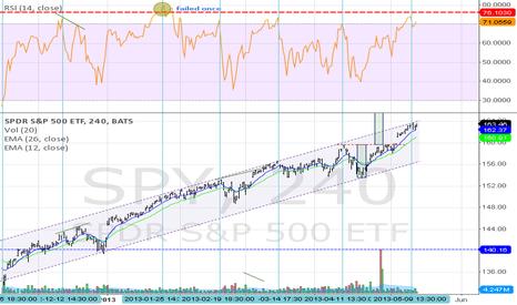 SPY: SPY(4h) - 4 hr RSI chart short signal