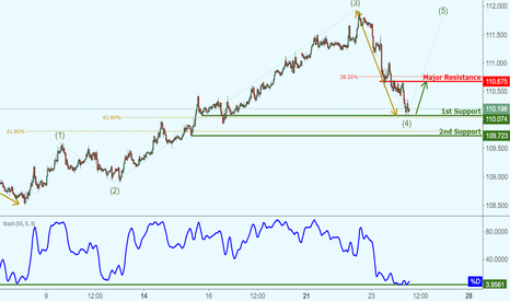 CHFJPY: CHFJPY testing support, potential rise!