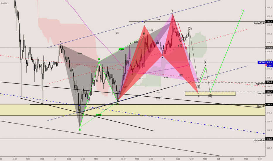 XBTUSD: BTCUSD-XBTUSD-Bullish Cypher+Shark-Ellliot Structure-Long-Alış