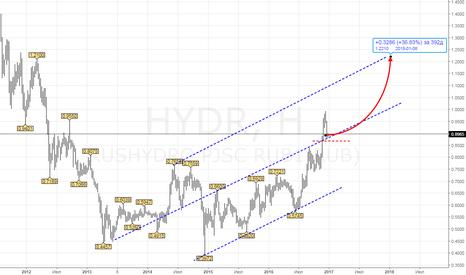 HYDR: Новый диапазон. цели выше 1,2 р