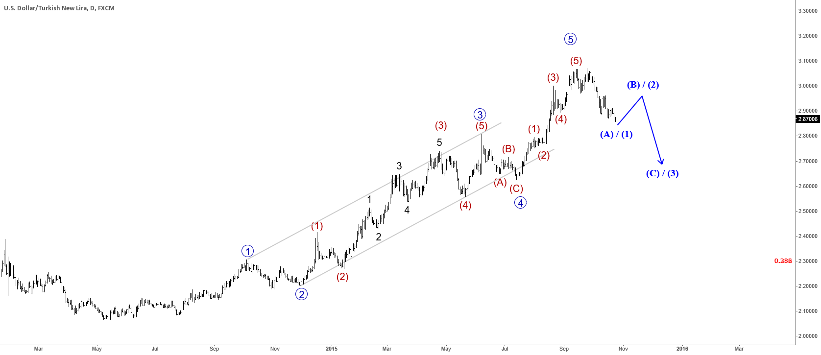 USDTRY Big Correction Underway
