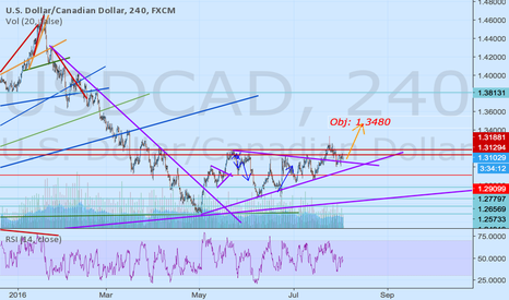 USDCAD: Is long.