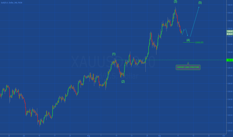 XAUUSD: [GOLD] LONG FOR WAVE 5
