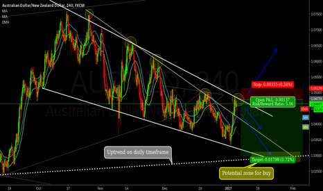 AUDNZD: Waiting 1.03. Who knows...