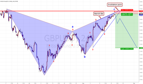 GBPUSD: GBP/USD Bearish Bat ,  Swing Plan