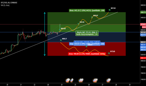 BTCUSD: Provável situação BTC/USD Likely situation for week 23/04-30/04