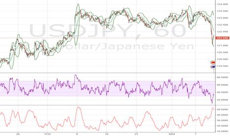 USDJPY: 米ドル / 円: 20週移動平均線付近で回復制限