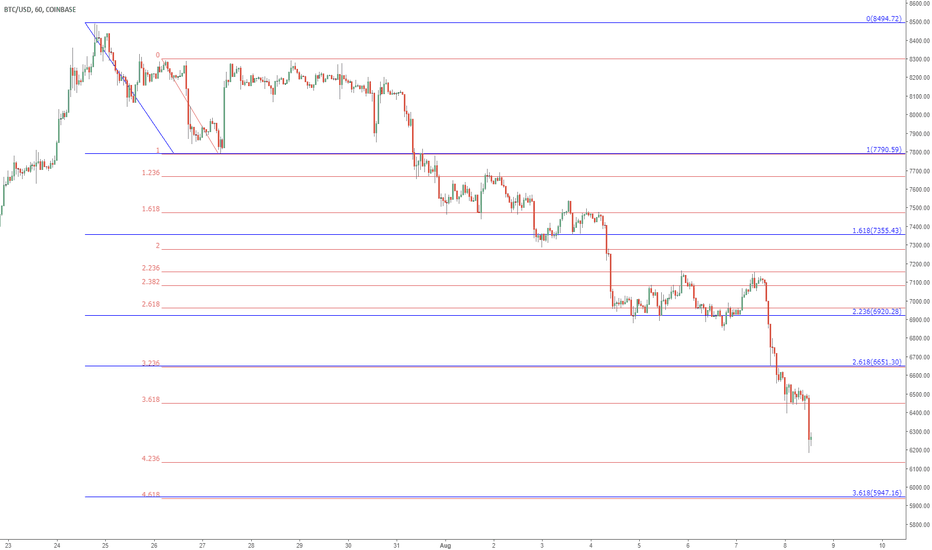 BTCUSD: BTCUSD to test 5950? Another Tale of Two Fibs