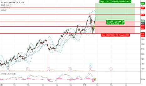AOS: Swing: AOS ~11% upside