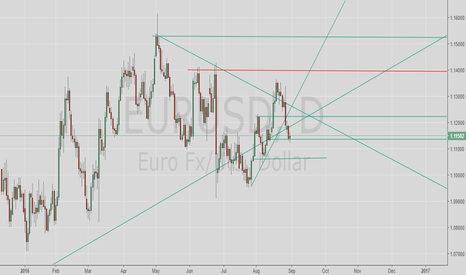 EURUSD: Conflict zone at level 1,11491